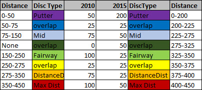 disc golf disc distance table
