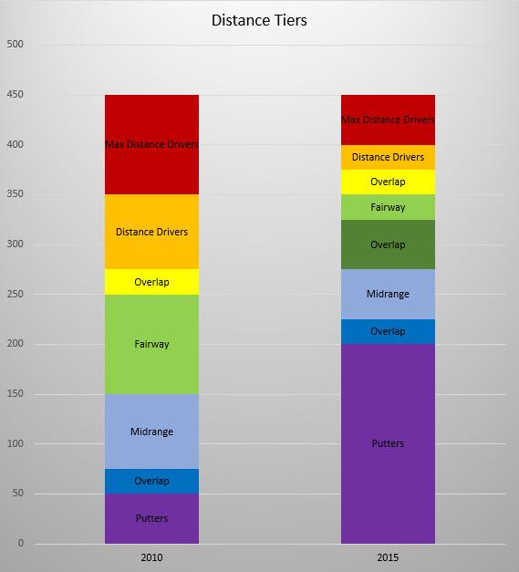 Disc golf distance tier chart