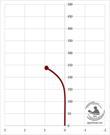 Discraft Zone Flight Chart Putter
